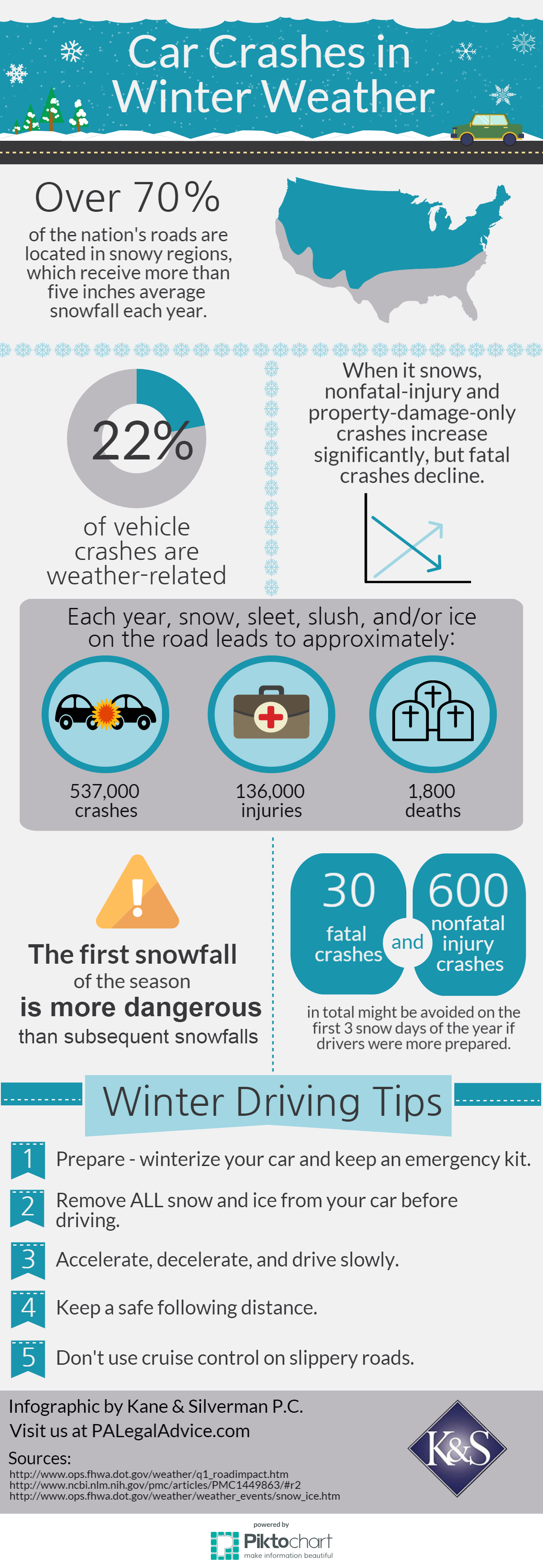 Car-Crashes-in-Winter-Weather