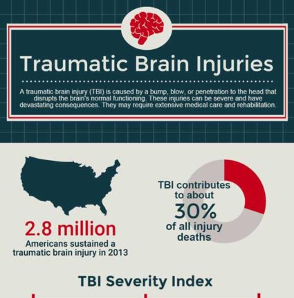 traumatic brain injury infographic