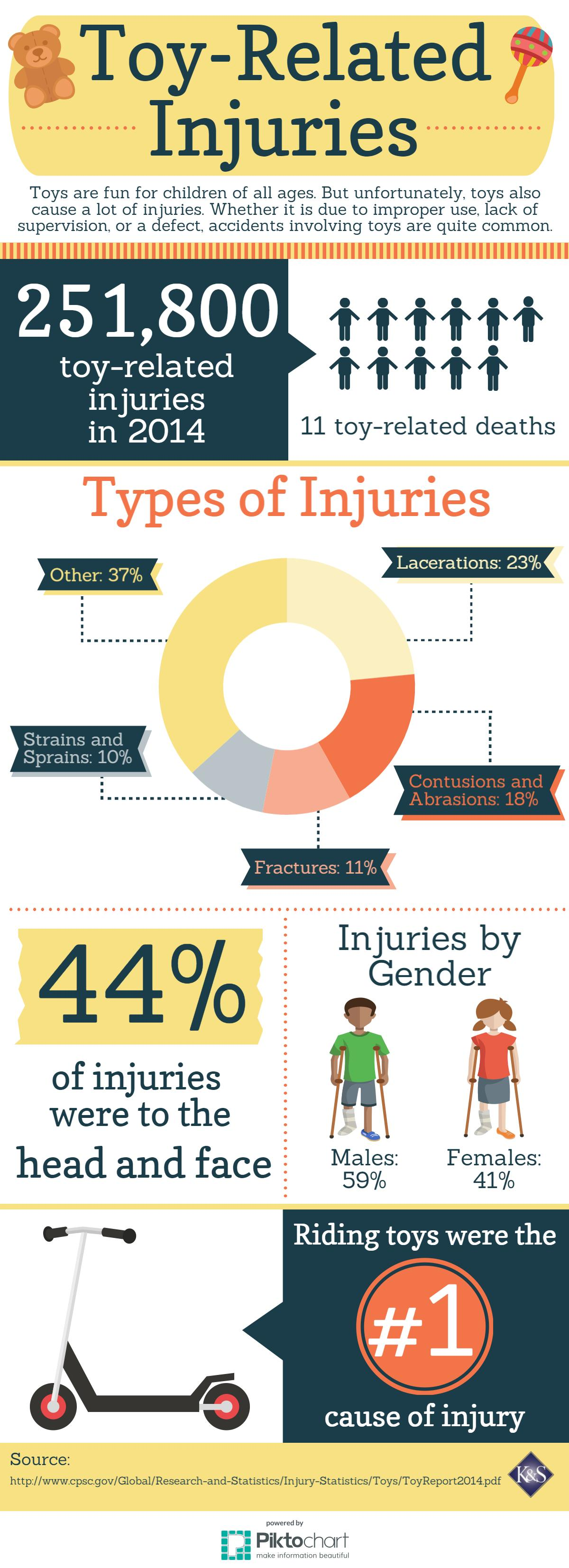 toy-related-injuries-infographic