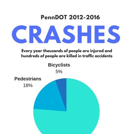 Philadelphia accident statistics 2012-2016