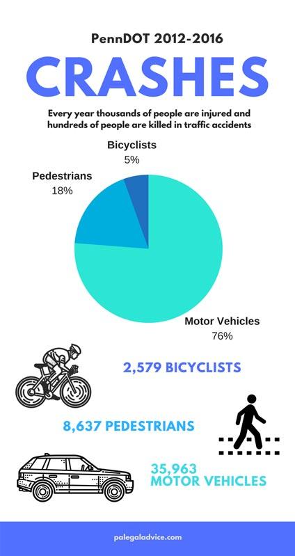 Philadelphia accident statistics 2012-2016