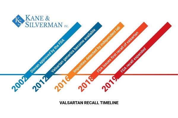 valsartan recall event timeline